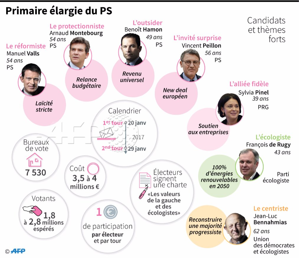 EODE - ELECTIONS france primaires gauche III infographies (2017 01 23) FR (3)