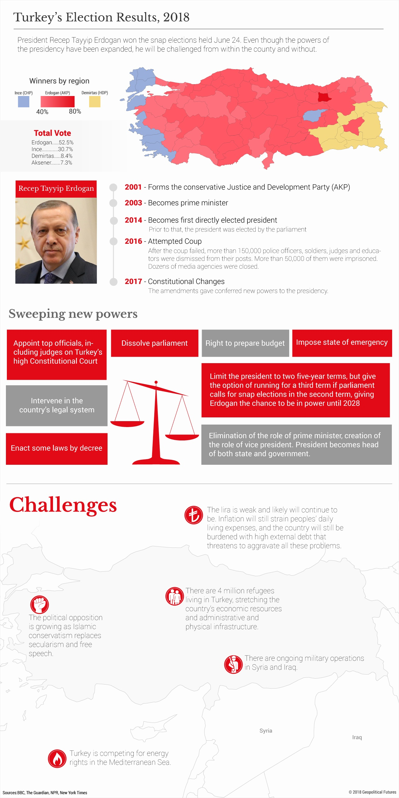 FLASH.GEOPOL - 012 - Infographics    erdogan (2018 06 29) ENGL