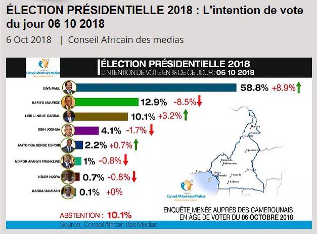 EODE - ELEC camer présidentielle II sondages (2018 10 06) FR (1)