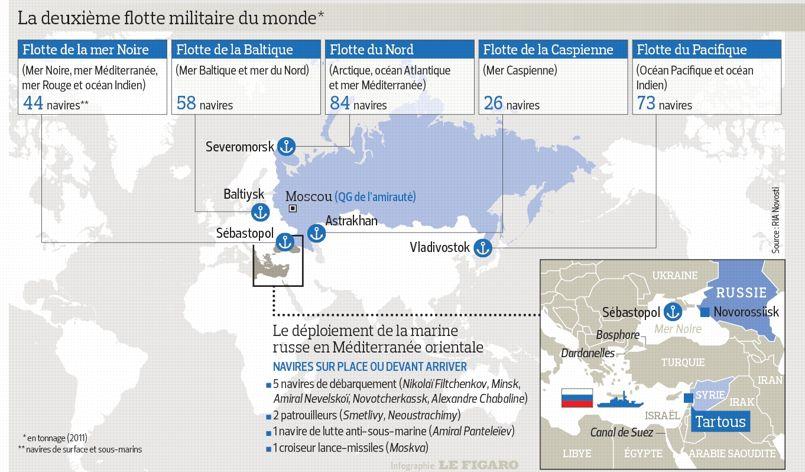 LM.GEOPOL - Flotte russe (2019 07 29) FR (4)